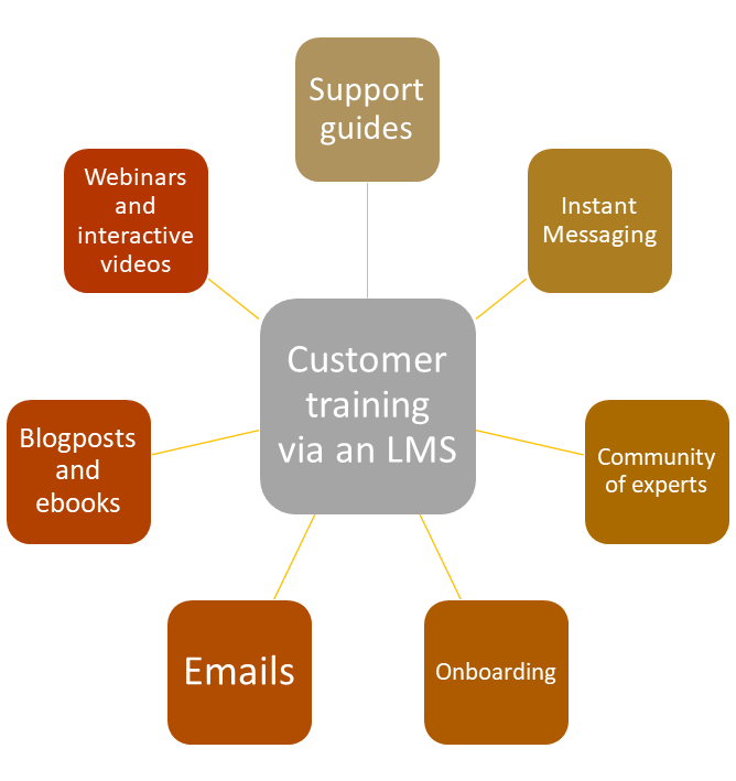 Diagram showing what an LMS can offer