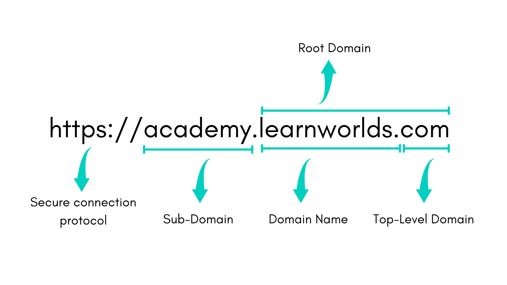 Example of a subdomain under a domain for online courses and schools/academies