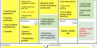 Membangun Model Bisnis Canvas