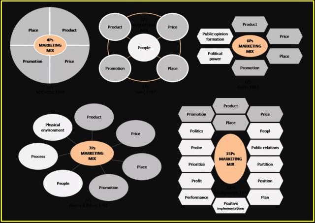 Lingkaran Marketing Mix Lengkap