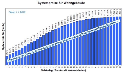 Degressives Systempreismodell der RWW