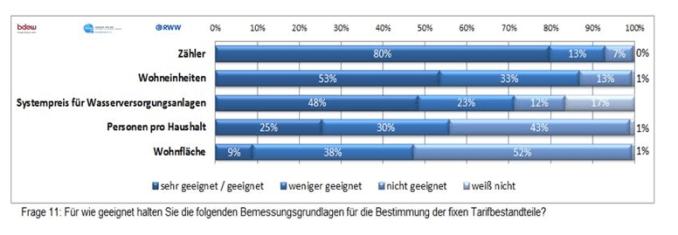 Befragung zu Trinkwassermodellen (2014), BDEW, HRW, RWW