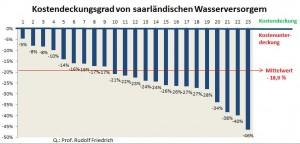 Untersuchung der Hochschule für Technik und Wirtschaft des Saarlandes