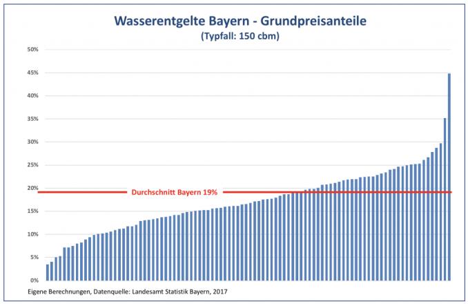 Die Mehrzahl der bayerischen Reg.-Bezirke liegt beim typischen 150-Kubikmeterverbrauchsfall deutlich unter dem Durchschnittswert