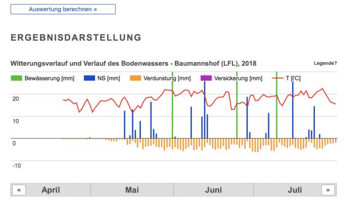 Ergebnisse der Berechnungen der Bewässerungs-App (Screenshot ALB e.V.)
