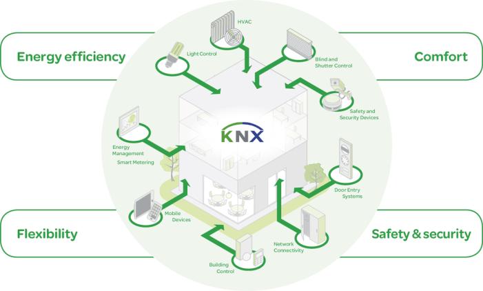 KNX - L'application domotique de gestion de l'énergie de Schneider Electric