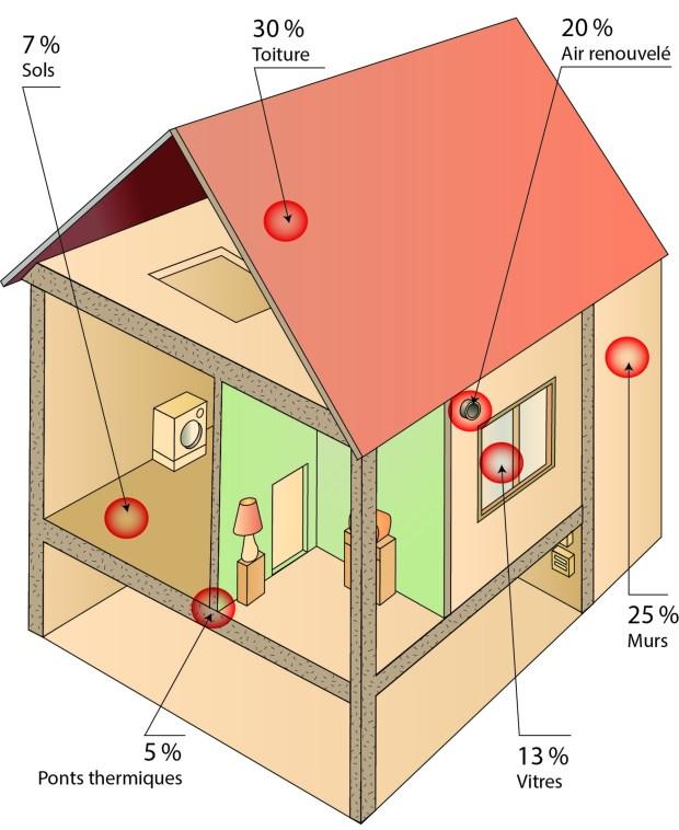 L'utilisation de l'enduit i.clime AIRLYS de Socli permet de diminuer de 80 % le taux de déperdition thermique. Mis en œuvre sur murs intérieurs et les points singuliers, il forme une barrière étanche et ultra-performante.