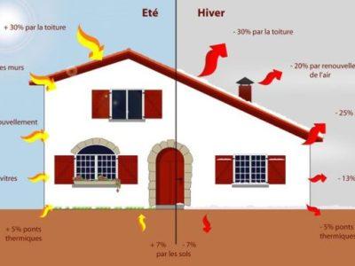 isolation de sa maison en rénovation