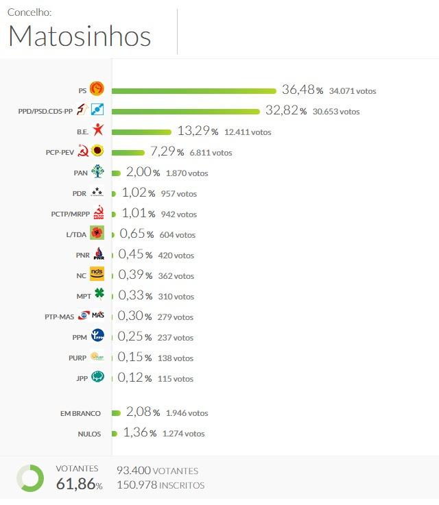 Lesgislativas 2015 Matosinhos