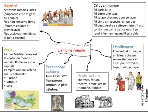 Carte De Leurope Pour Ce2.Carte Mentale Et Evaluation L Empire Romain Le Cartable De Severine