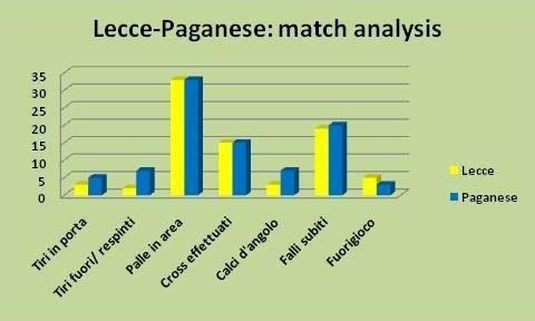Lecce-Paganese analisi
