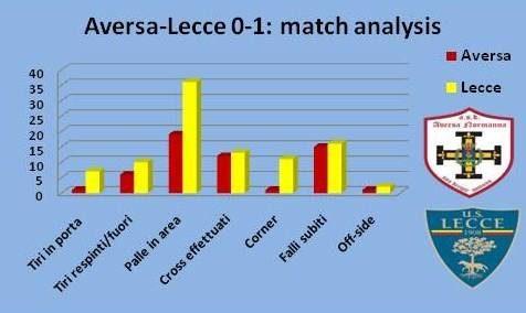 match analysis Aversa-Lecce