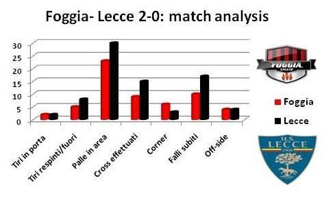 match analysis fg le