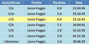 precedenti Lecce-Foggia 1
