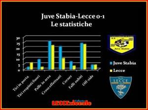 statistiche juve -stabia-lecce