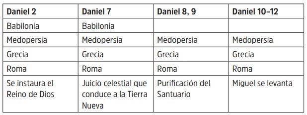 LA ESTRUCTURA DE DANIEL