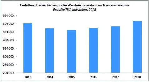 évolution du marché des portes d'entrée de maison en France en volume