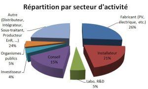 secteurLDS