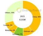 EnergyTrend-100316
