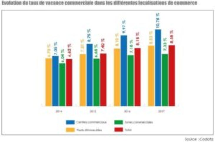 vacance-commerciale-2018