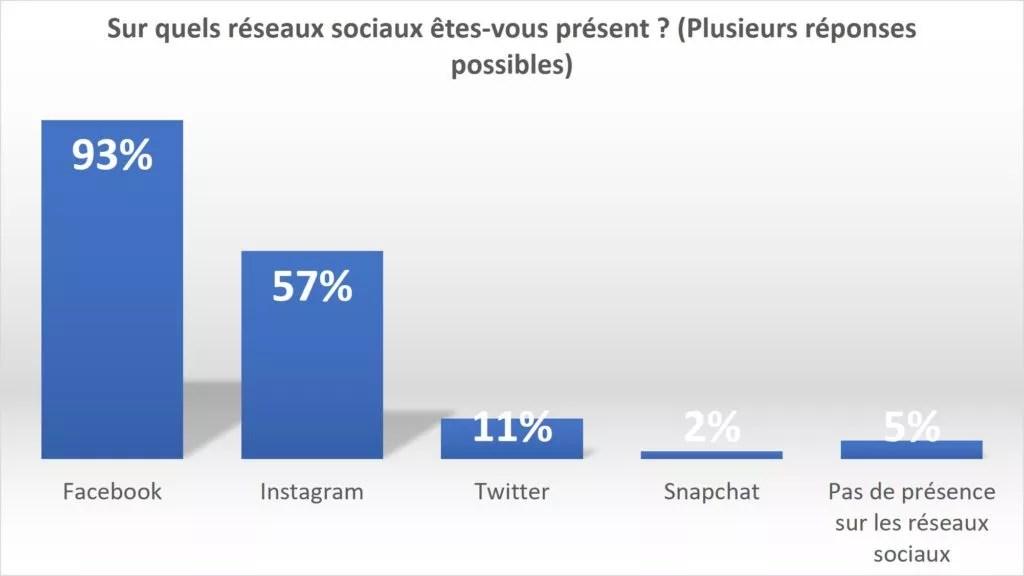 présence commerçant réseaux sociaux