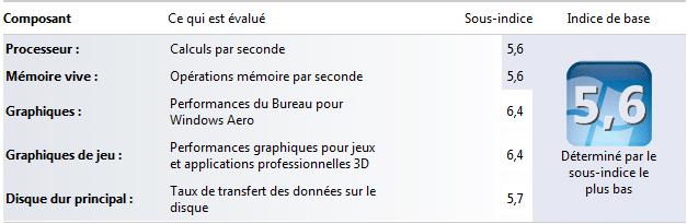note indice performance windows 7