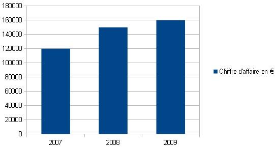 Faire un graphique avec OpenOffice Calc