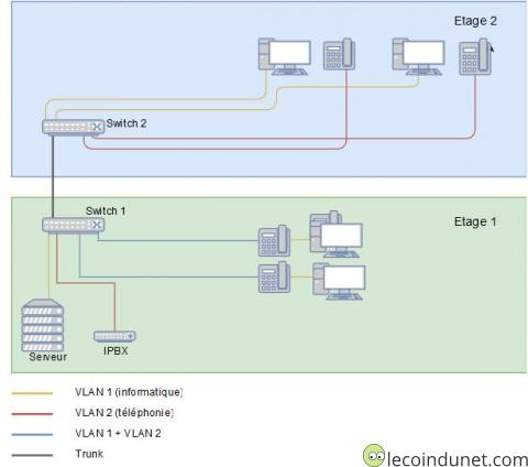 Comprendre la notion de VLAN tagged et untagged - Lecoindunet