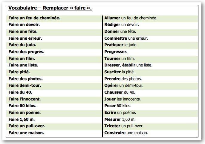 Les Synonymes Remplacer Faire Mettre Avoir Et Donner L Ecole D Ailleurs