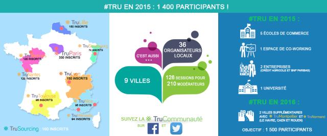infographie evenements #Tru 2015