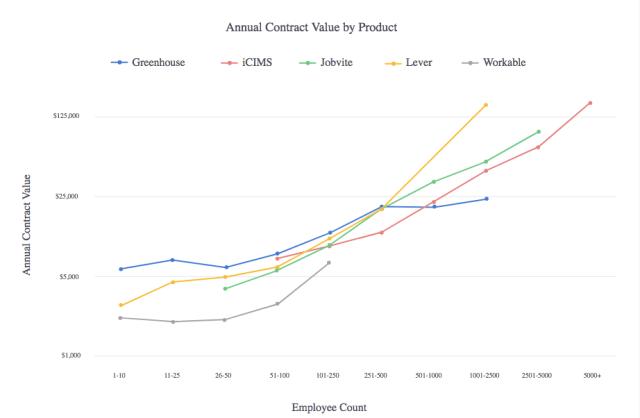 comparaison prix ATS