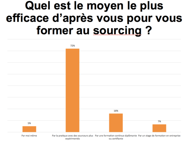 comment se forme t on au sourcing