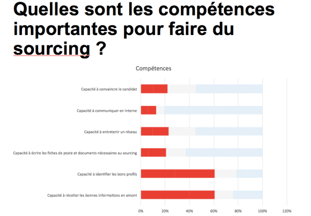 competences importantes en sourcing