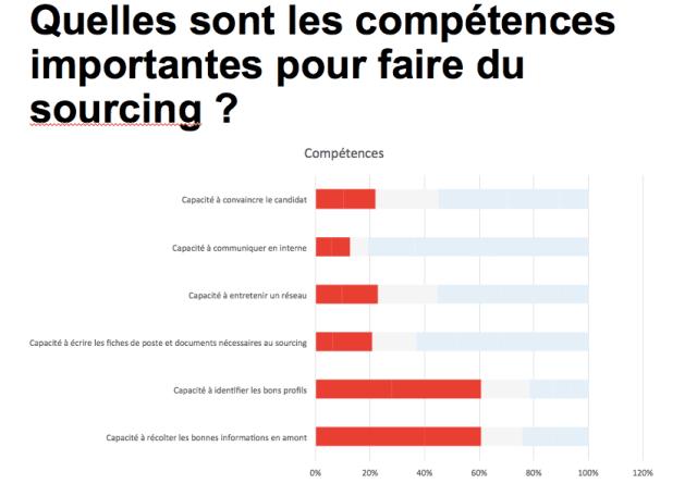 competences importantes en sourcing