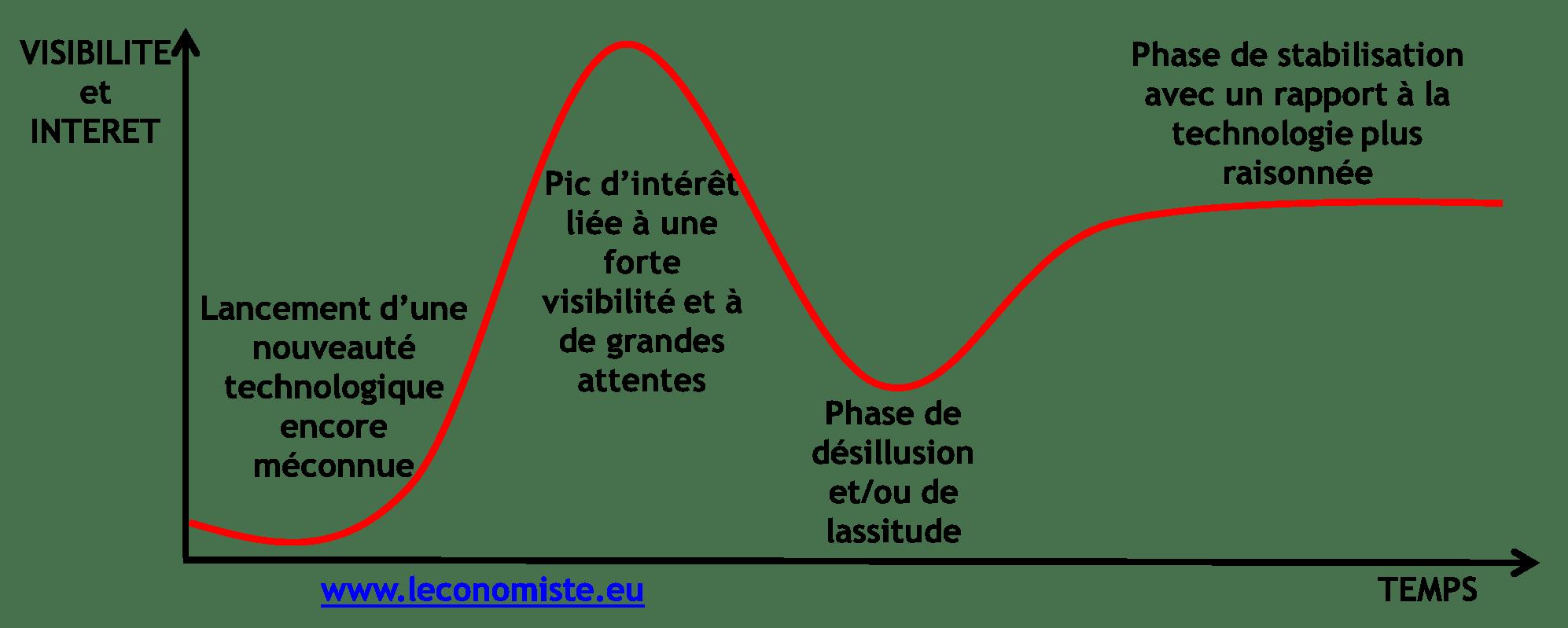 Bitcoin - Cycle de vie