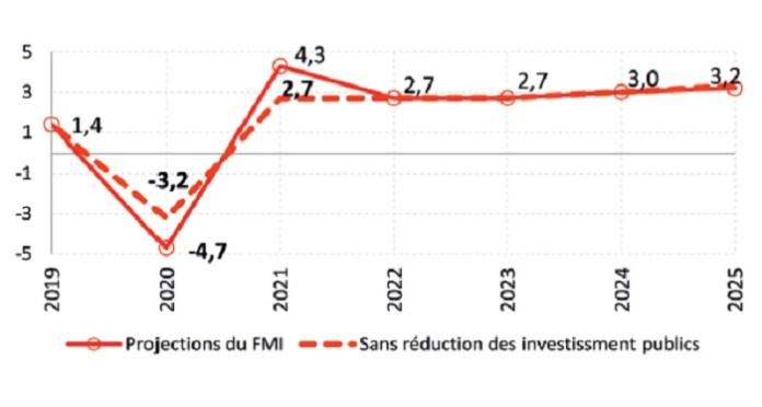 Croissance du PIB -économie