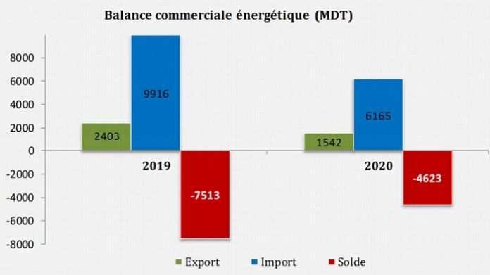 balance commerciale