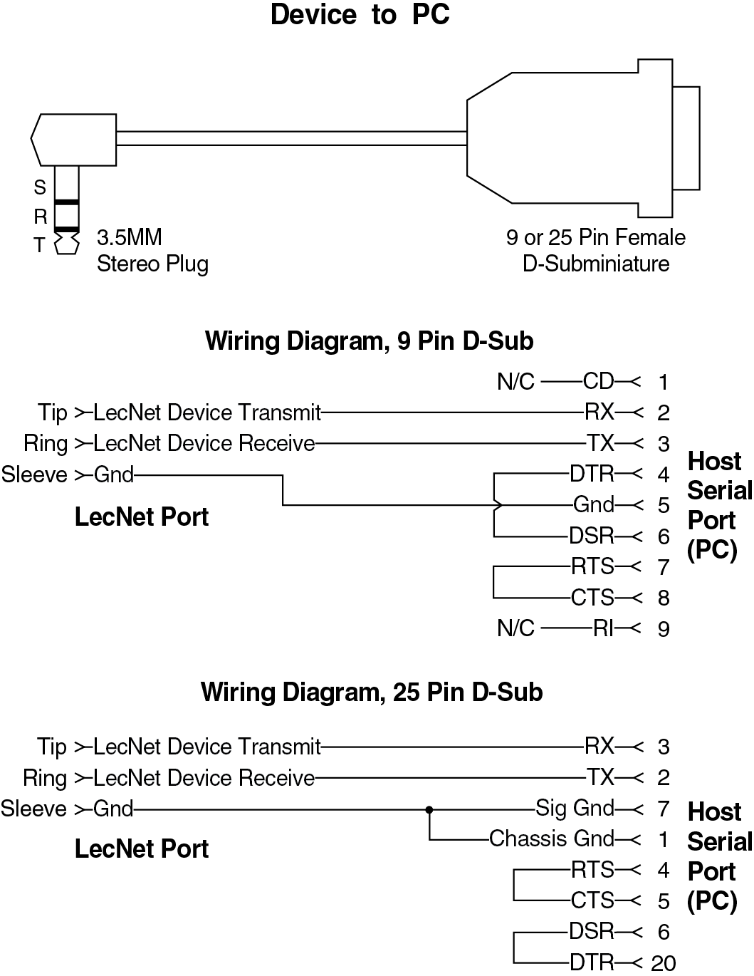 Db9 Serial Null Modem Cable Pinout Schematic