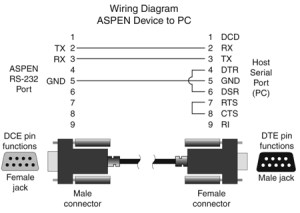 RS232 Cable Wiring Diagrams