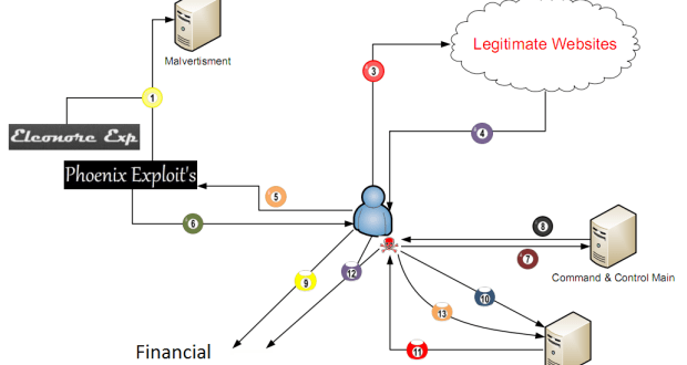 Flow of the attack (source : M86 Security Labs)