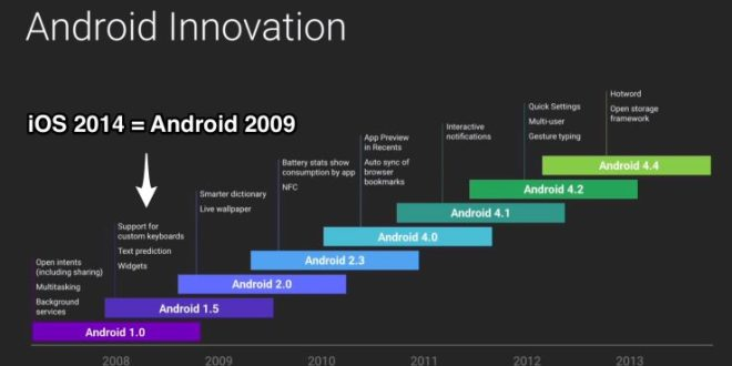android_innovation vs iOS (source Techcrunch)