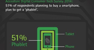 Accenture-2014-Tech-Survey-Planning-To-Get-a-Phablet-Large