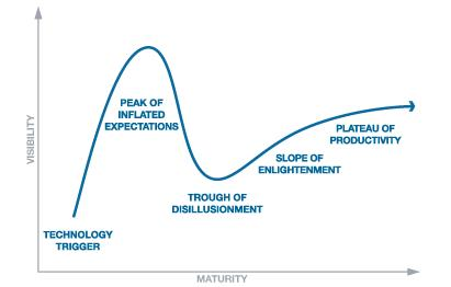 Les 5 phases du Gartner Technology Hype Cycle
