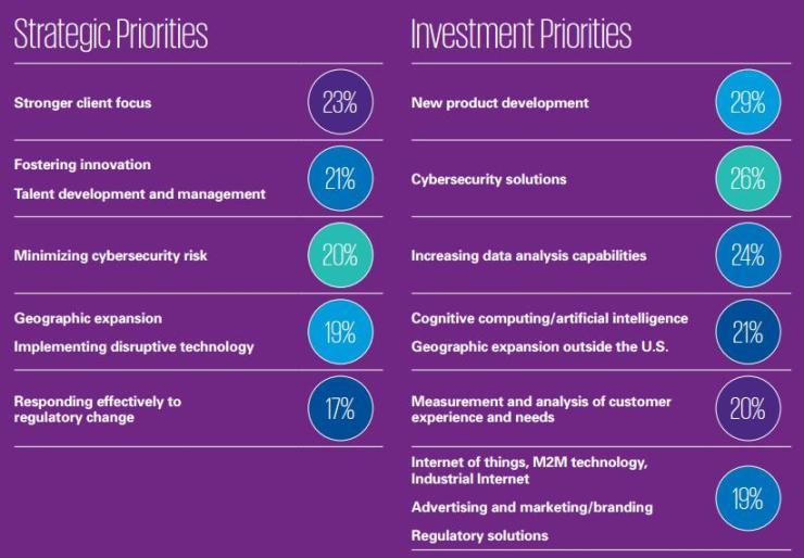 ceo-priorities-kpmg-survey-us-2016