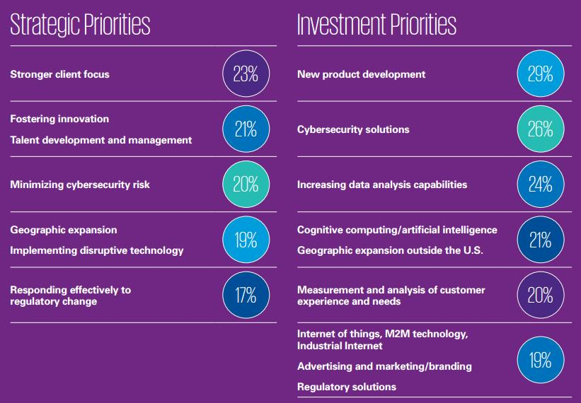 ceo-priorities-kpmg-survey-us-2016
