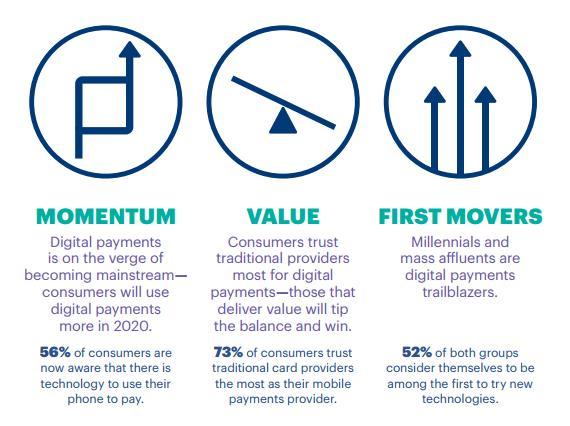 3 key trends - Accenture Payment Survey 2016