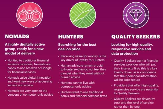 Accenture - Les 3 profils de clients bancaires
