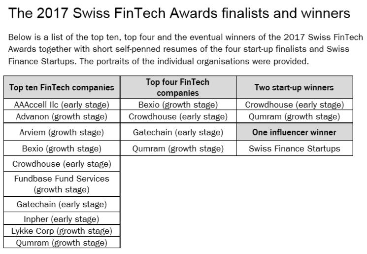 Swiss Fintech Awards 2017 winners
