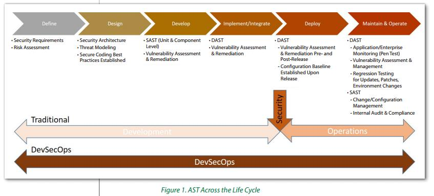 Static vs Dynamic Application Testing Across LifeCycle (source SANS Institute 2017)