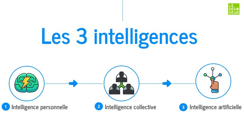 Les 3 intelligences
